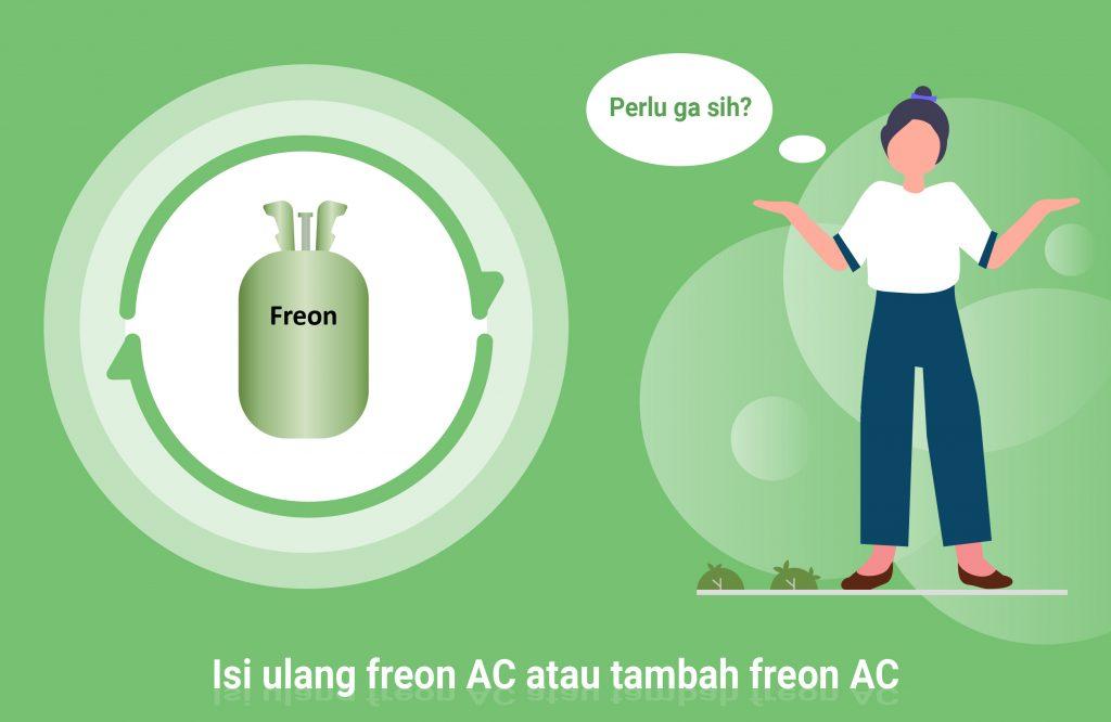 Isi ulang freon AC atau tambah freon AC, Perlu Gak Sih?  Symphony AC hadir lagi memberikan pengetahuan tentang mitos yang salah dan merugikan konsumen tentang salah satu permasalahan AC yang paling sering membuat konsumen rugi dan tertipu.  Masalah yang kami maksudkan adalah apakah AC Split tambah freon setiap berapa bulan atau tahun sekali?     rumah atau kantor anda harus selalu isi ulang freon atau  Untuk menjawab pertanyaan ini agak ribet. namun secara garis besar jawabannya TIDAK! mari kita bahas mengapa AC di rumah anda tidak perlu isi ulang freon atau nambah freon setiap beberapa bulan sekali.  Pertama. prinsip kerja AC rumah sama persis dengan AC mobil Jadi di AC rumah dan mobil ada kompressor yang kerjanya memompa gas freon ke evaporator di unit indoor kemudian akan dihembuskan angin dan angin yang keluar dari kisi-kisi AC adalah angin dingin. Nah gas Freon yang tersimpan di kompressor itu selalu berputar di putaran tertutup (Closed Loop) dari kompressor dipompa ke evaporator dan balik lagi ke kompressor. Oleh karena itu gas tidak mungkin keluar dari putaran tersebut kecuali ada kebocoran.  Pertanyaannya. apakah sejak mobil baru anda diantarkan dari showroom, kemudian 6 bulan kemudian sudah ke bengkel untuk isi ulang freon atau nambah freon? tentu saja TIDAK! Sama saja dengan AC rumah. Kalau instalasi AC-nya benar AC rumah anda TIDAK PERLU di-isi ulang freon-nya!  Bagaimana dengan penguapan? Ya memang gas Freon bisa saja menguap karena terkena panas, namun rate penguapan Freon AC juga sudah dipikirkan oleh pabrik pembuat AC terutama untuk merk AC Panasonic dan AC Daikin sebagai merk AC terbaik di Indonesia bahkan di dunia agar Freon tidak perlu diisi ulang dalam kondisi pemakaian normal sampai seumur AC-nya. Yah bisa kita bilang kalau AC sudah digunakan diatas 5 tahun mungkin masih wajar bila kita isi ulang Freon AC kita, tapi kalau baru pakai dibawah 2 tahun atau bahkan belum setahun sudah harus isi ulang freon atau nambah freon. maka yang menyebabkan hal 